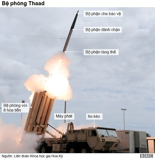 Thaad missile defence system launcher