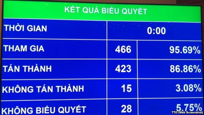 Kết quả kiểm phiếu tại QH ngày 12/6/2018.