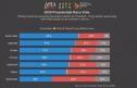 Phần đa người gốc Việt ở Mỹ ủng hộ Trump tái đắc cử